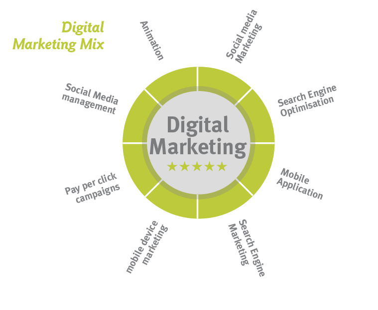 DIGITAL MARKETING MEDIA MIX